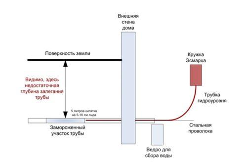 Использую данную схему, можно разморозить канализационную трубу ПВХ своими силами