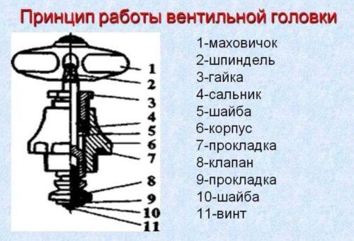 Устройство крана вентильного смесителя