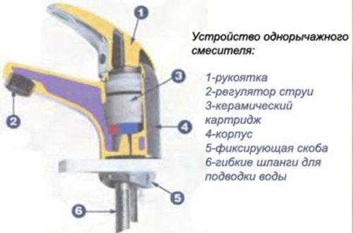 Внутренние элементы рычажного смесителя