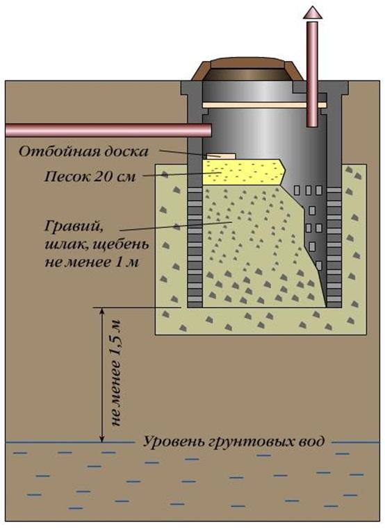 Сооружение для очистки и утилизации стоков