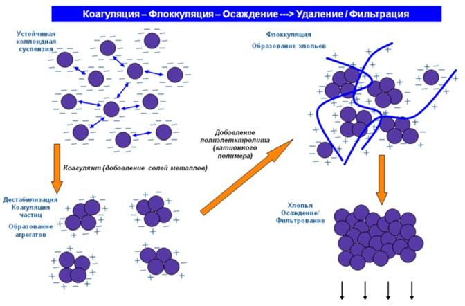 Принцип действия физико-химических фильтров