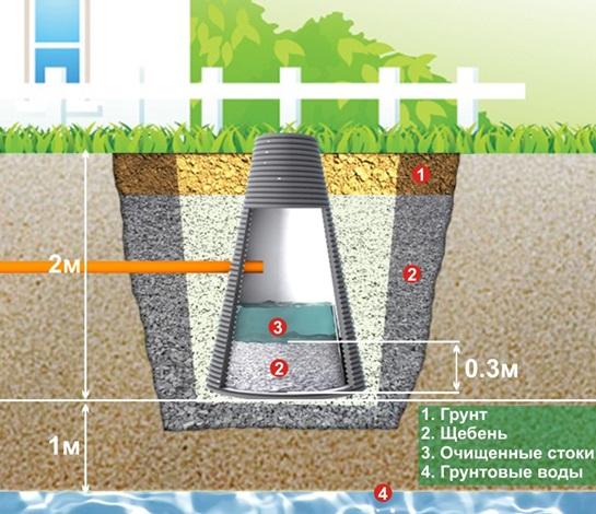 Колодец для утилизации очищенных канализационных стоков