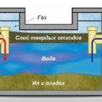 Как избавиться от осадка сточных вод в выгребной яме или септике