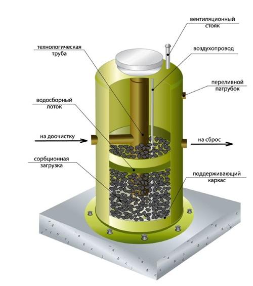 Установка для очистки стоков методом фильтрации