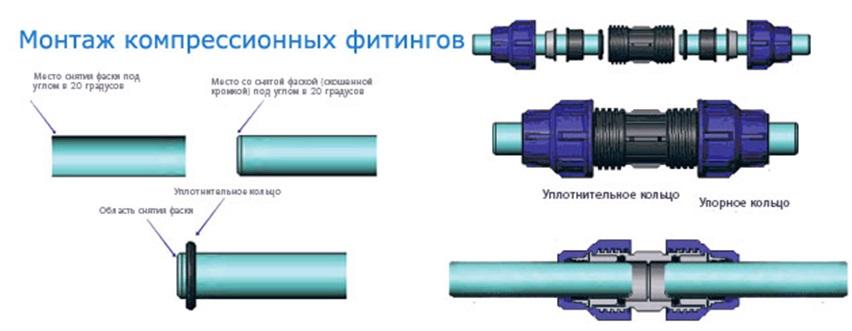 Схема установки уплотнителей фитинга компрессионного типа