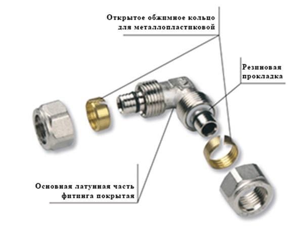 Место расположения уплотнительных колец на фитинге обжимного типа