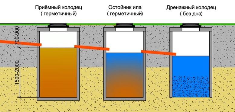 Схематичное изображение процесса очистки воды в септике