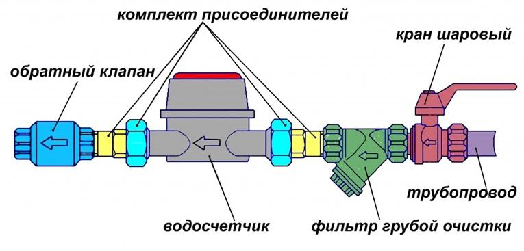 Схематическое изображение подключения счетчика воды