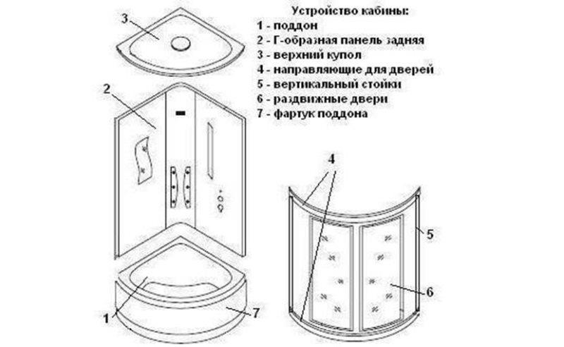 Составляющие части душевой кабинки с поддоном