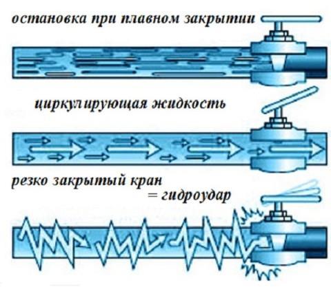 Повышение давления в трубах из-за закрытия крана