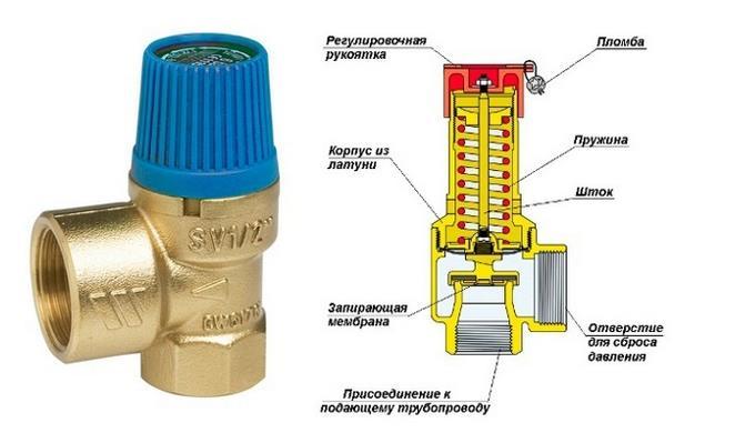 Термостатический клапан с системой защиты