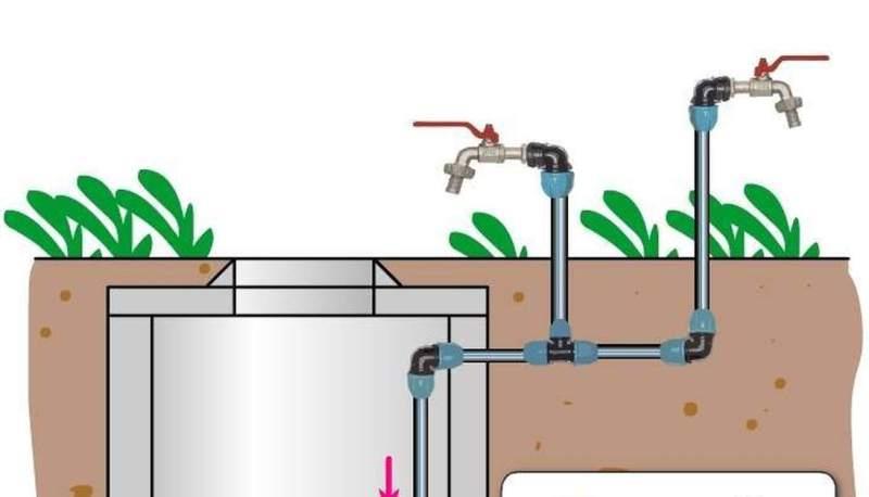 Система водоснабжения дачного участка
