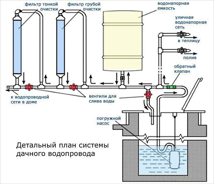 Проект водопроводной системы