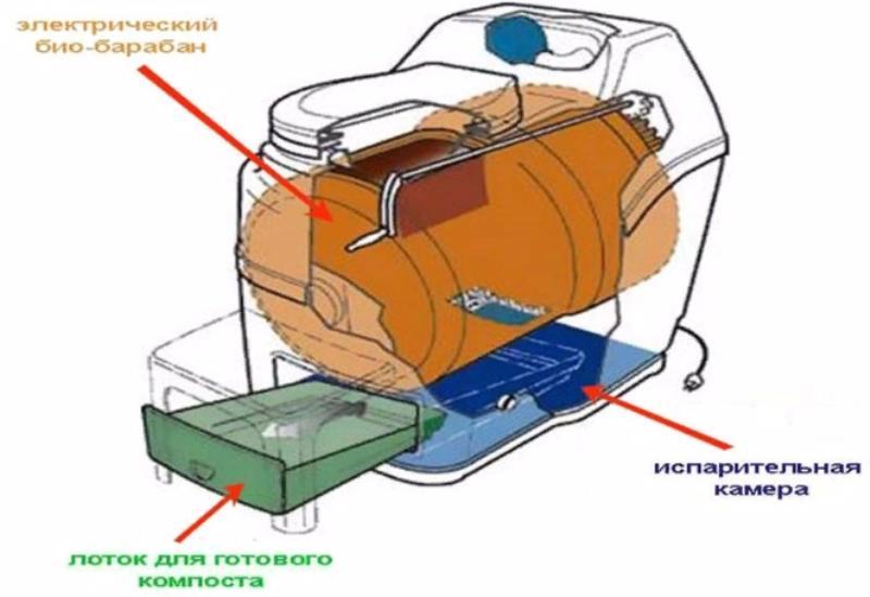 Биотуалет с электрическим способом разложения отходов