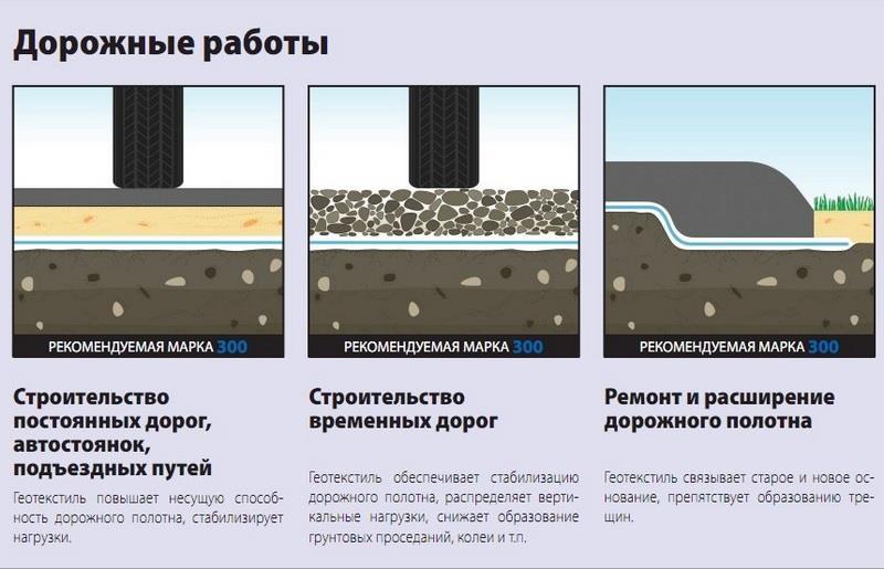 Геотекстиль в строительстве дорог и тротуаров