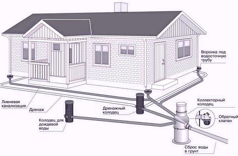 Типовая схема дренажной системы