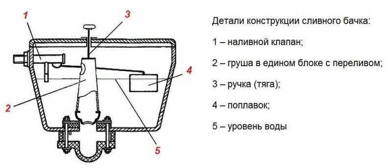 Составляющие части арматуры сливного бачка