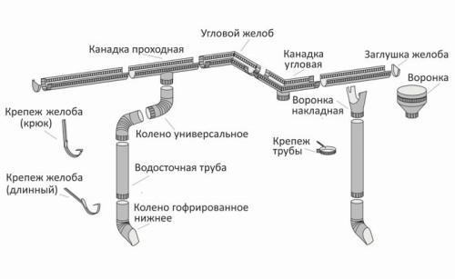 Основные элементы и схема сборки стандартного кровельного водоотвода для скатной крыши