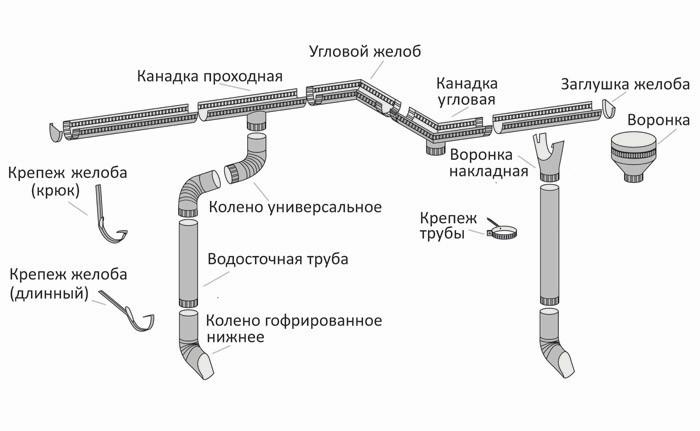 схема сборки стандартного