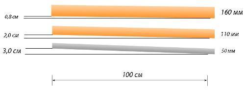 Как определить уклон дренажа