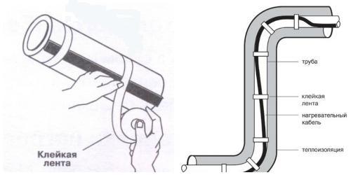 Принцип крепежа нагревательного кабеля