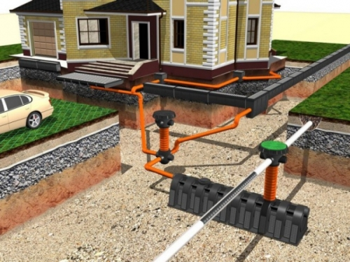 Подключение ливневой канализации к септику
