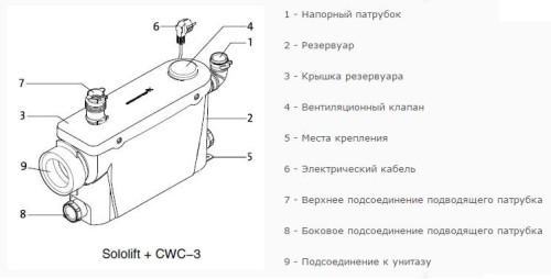 Сололифт CWC-3