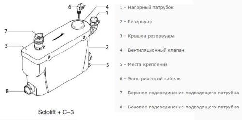 Сололифт С-3
