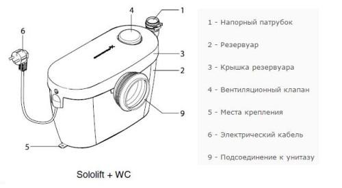 Сололифт WC для подключения унитаза