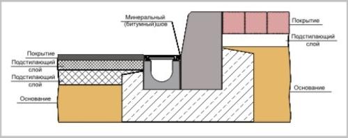 Наиболее распространенный способ установки дождевых лотков