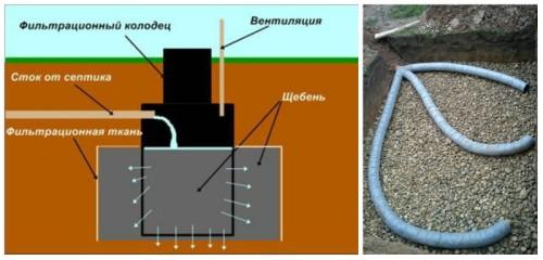 Дренажный колодец с дополнительной фильтрацией (слева) и фильтрационное поле (справа)