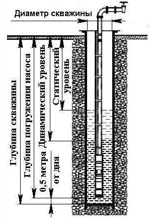 Показатели, которые необходимы для выбора погружного насоса
