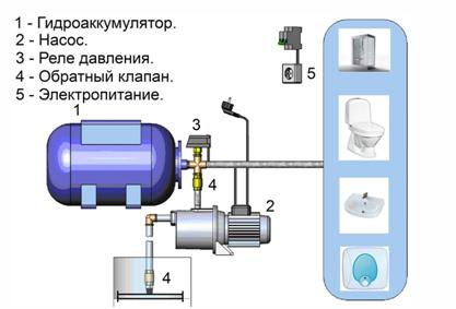 Как правильно произвести сборку насоса с дополнительным аккумулятором