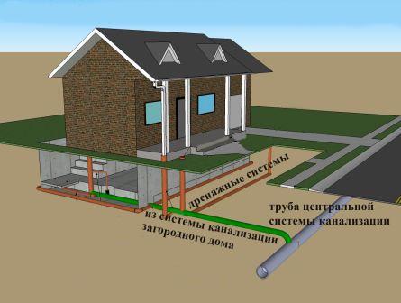 Частная канализация, подключенная к центральной системе