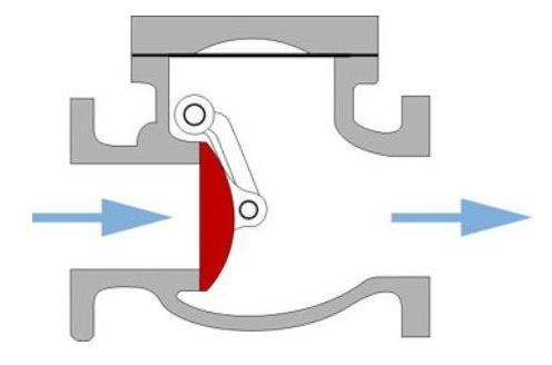 Схема движения стоков в поворотном клапане
