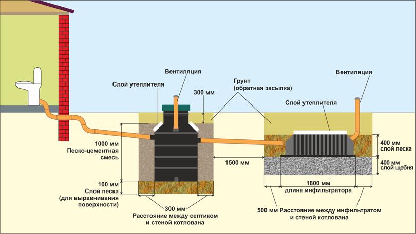 Схема установки септика Микроб