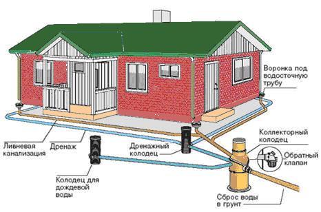 Типовой проект ливневой канализационной системы