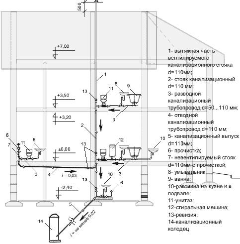 Проект частной канализационной сети