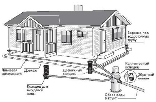 Типовой проект системы водоотведения в загородном доме
