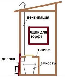 Дачный туалет, не требующий откачки техникой