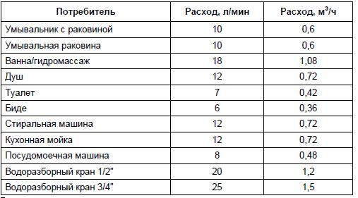 Таблица для определения производительности насоса