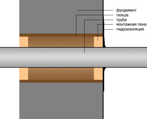 Схема правильного обустройства выпуска канализации