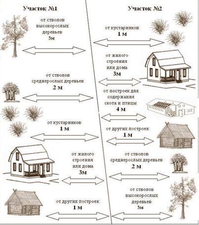 Основные нормы, учитываемые при выборе места для туалета