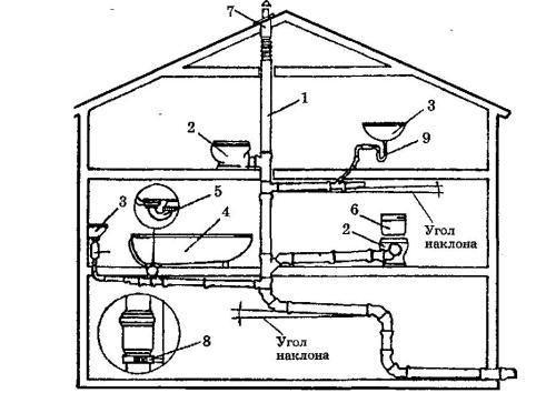 Пример схемы размещения приборов внутри дома
