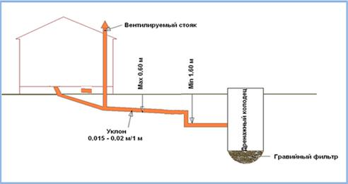 Устройство канализационной сети с дренажным колодцем