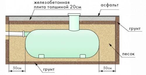 Схема размещения канализационного колодца и подвода труб