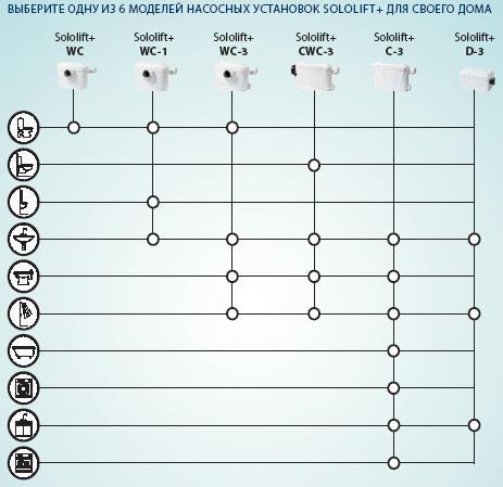 Модельный ряд, указывающий подключение каких устройств возмож