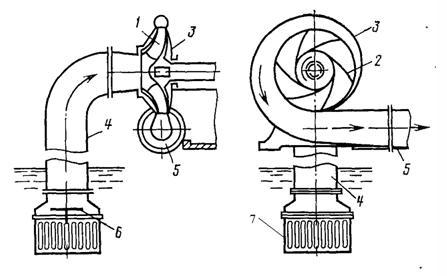Рабочие части погружного насоса, работающего за счет возникновения центробежной силы