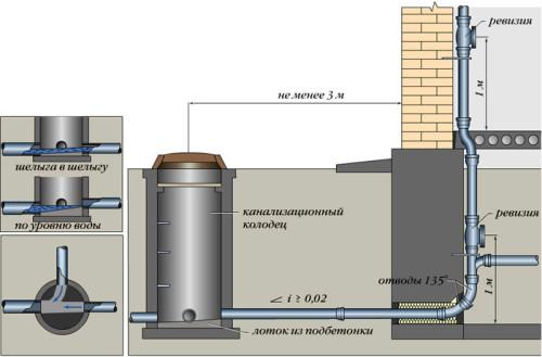 Схема установки выпуска канализации
