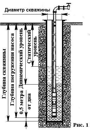 Основные параметры скважины, влияющие на подбор насоса